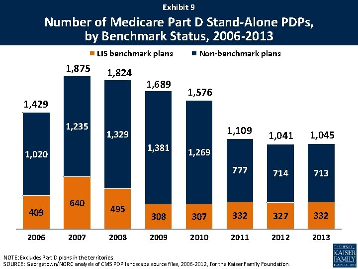 EXHIBIT 99 Exhibit Number of Medicare Part D Stand-Alone PDPs, by Benchmark Status, 2006