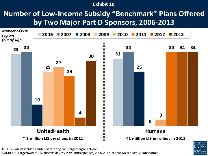 """Exhibit 10 Number of Low-Income Subsidy """"Benchmark"""" Plans Offered by Two Major Part D"""