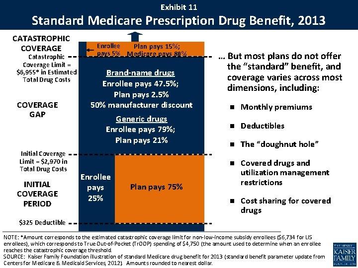 Exhibit 11 Standard Medicare Prescription Drug Benefit, 2013 CATASTROPHIC COVERAGE Catastrophic Coverage Limit =