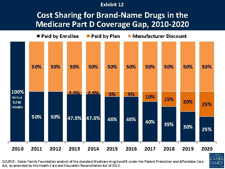 Exhibit 12 Cost Sharing for Brand-Name Drugs in the Medicare Part D Coverage Gap,