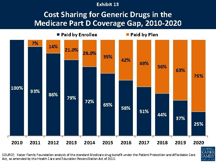 Exhibit 13 Cost Sharing for Generic Drugs in the Medicare Part D Coverage Gap,