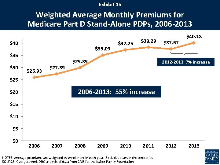 Exhibit 15 Weighted Average Monthly Premiums for Medicare Part D Stand-Alone PDPs, 2006 -2013