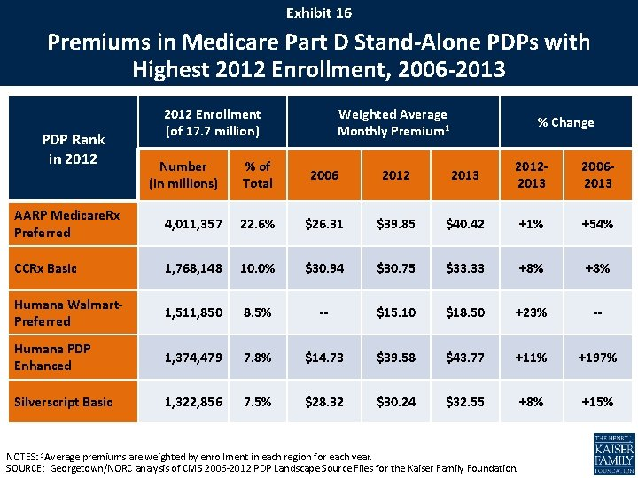 Exhibit 16 Premiums in Medicare Part D Stand-Alone PDPs with Highest 2012 Enrollment, 2006