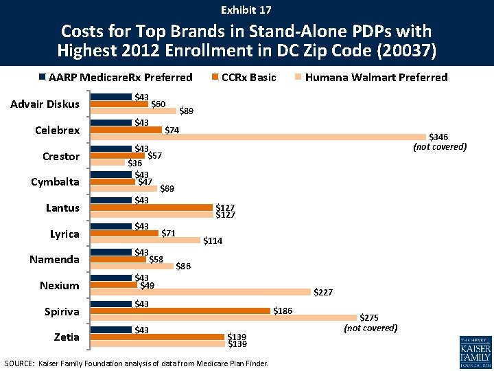 Exhibit 17 Costs for Top Brands in Stand-Alone PDPs with Highest 2012 Enrollment in