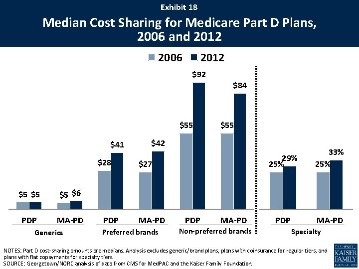 Exhibit 18 Median Cost Sharing for Medicare Part D Plans, 2006 and 2012 2006