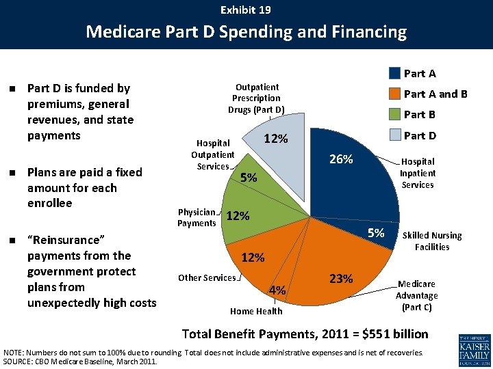 Exhibit 19 Medicare Part D Spending and Financing n n n Part D is