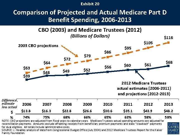 Exhibit 20 Comparison of Projected and Actual Medicare Part D Benefit Spending, 2006 -2013