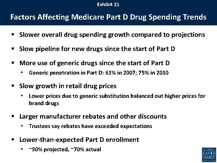 Exhibit 21 Factors Affecting Medicare Part D Drug Spending Trends § Slower overall drug