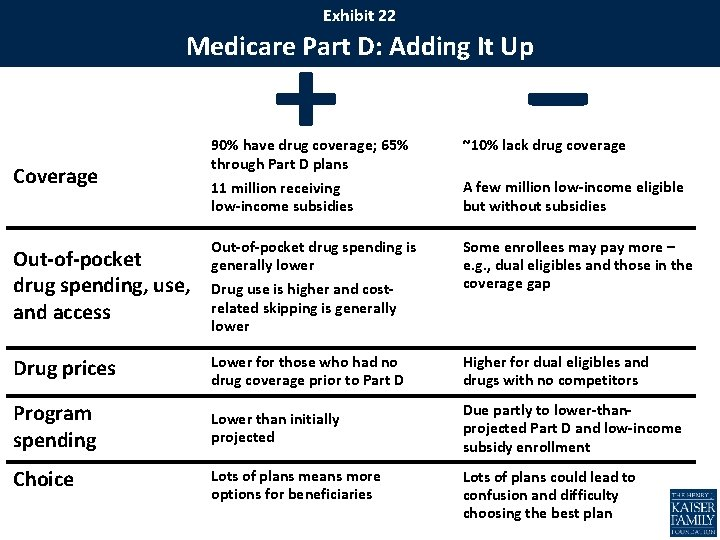 Exhibit 22 Medicare Part D: Adding It Up Coverage Out-of-pocket drug spending, use, and
