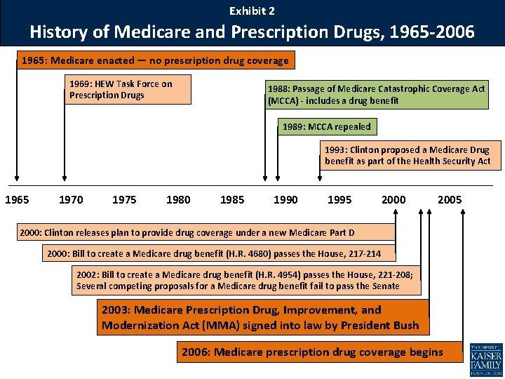 Exhibit 2 History of Medicare and Prescription Drugs, 1965 -2006 1965: Medicare enacted —