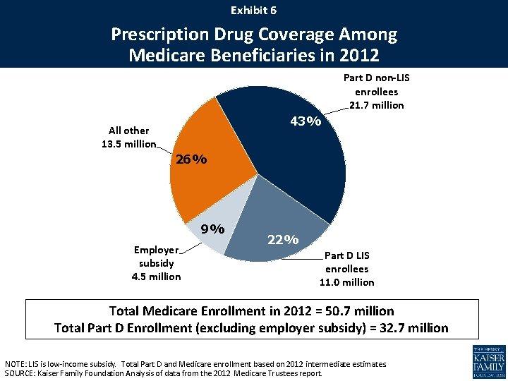 Exhibit 6 Prescription Drug Coverage Among Medicare Beneficiaries in 2012 Part D non-LIS enrollees