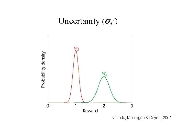 Uncertainty (σi²) Kakade, Montague & Dayan, 2001