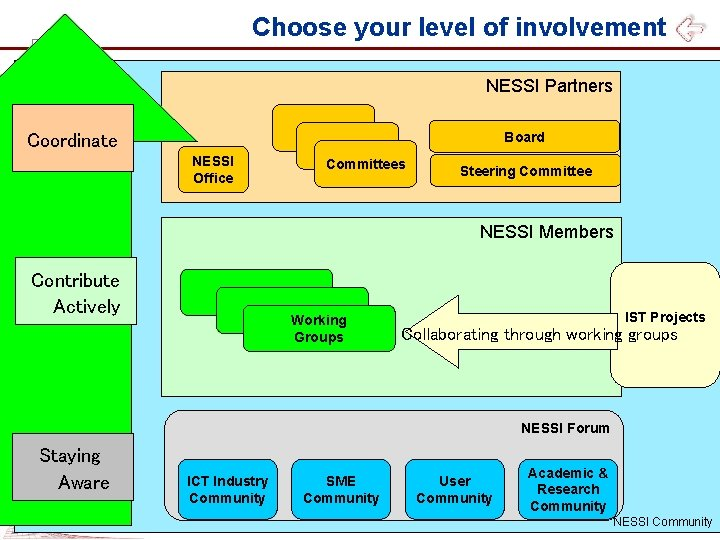 Choose your level of involvement NESSI Partners Board Coordinate NESSI Office Committees Steering Committee