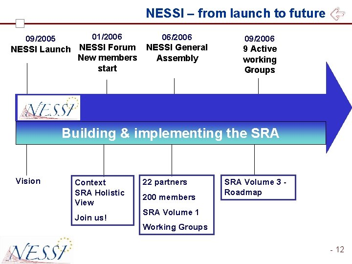 NESSI – from launch to future 09/2005 01/2006 NESSI Launch NESSI Forum New members