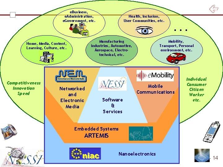 e. Business, e. Administration, e. Government, etc. Manufacturing industries, Automotive, Aerospace, Electrotechnical, etc. Home,