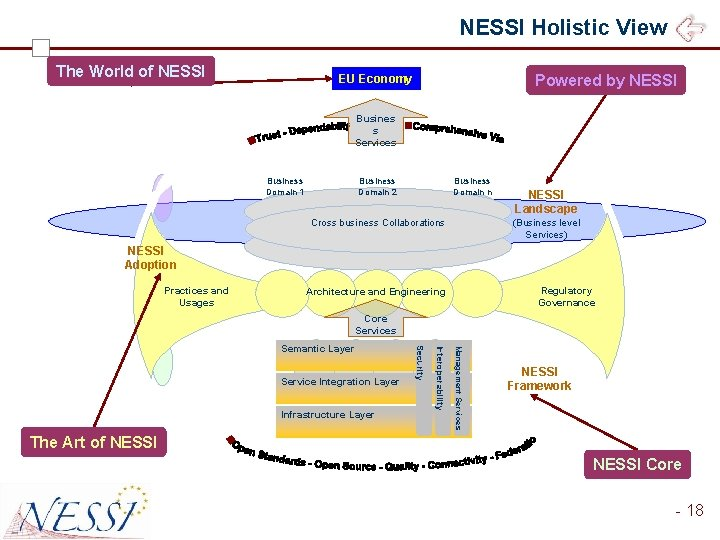 NESSI Holistic View The World of NESSI Powered by NESSI EU Economy Busines s