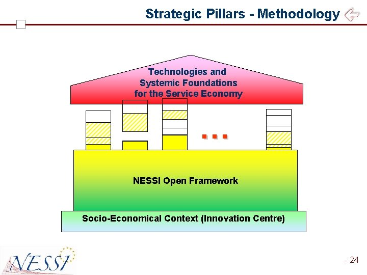 Strategic Pillars - Methodology Technologies and Systemic Foundations for the Service Economy … …