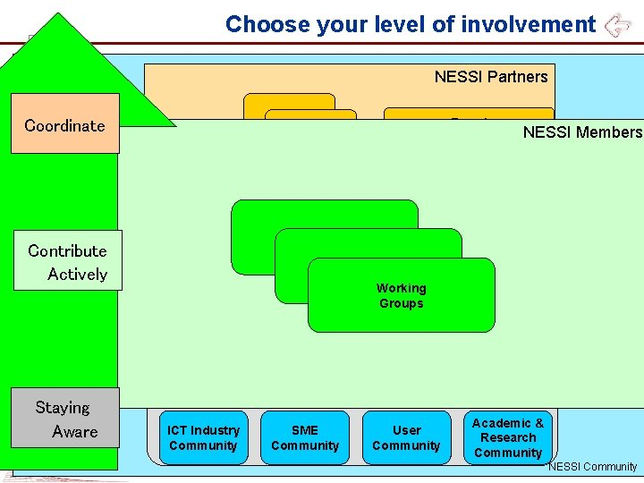 Choose your level of involvement NESSI Partners Board Coordinate NESSI Office Committees NESSI Members