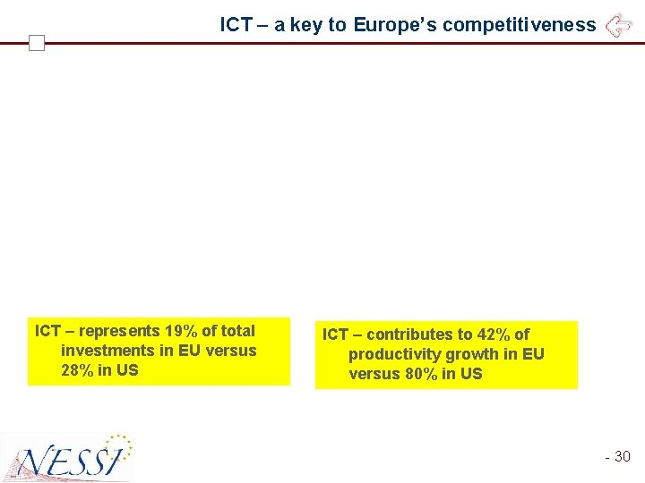 ICT – a key to Europe's competitiveness ICT – represents 19% of total investments