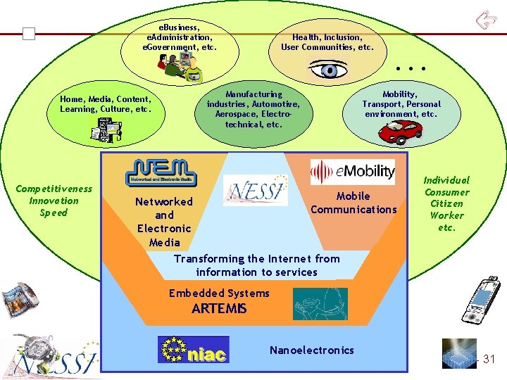 e. Business, e. Administration, e. Government, etc. Home, Media, Content, Learning, Culture, etc. Competitiveness