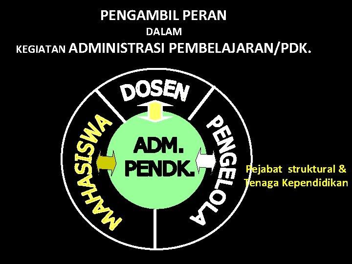 PENGAMBIL PERAN DALAM KEGIATAN ADMINISTRASI PEMBELAJARAN/PDK. Pejabat struktural & Tenaga Kependidikan