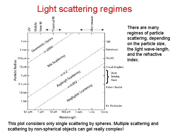 Light scattering regimes There are many regimes of particle scattering, depending on the particle