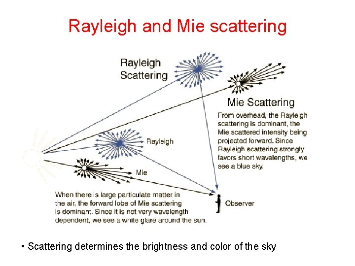 Rayleigh and Mie scattering • Scattering determines the brightness and color of the sky