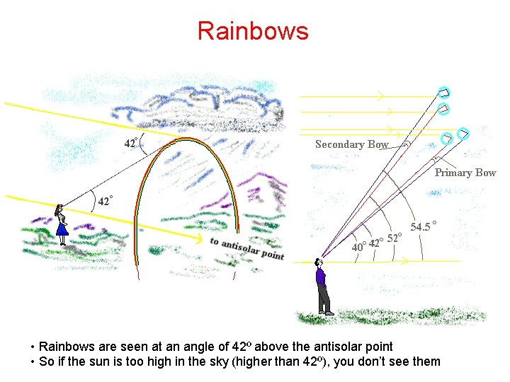 Rainbows • Rainbows are seen at an angle of 42º above the antisolar point