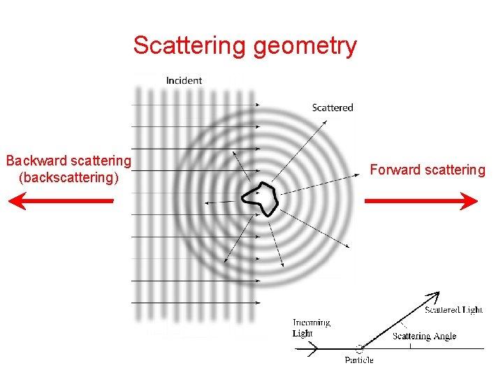 Scattering geometry Backward scattering (backscattering) Forward scattering