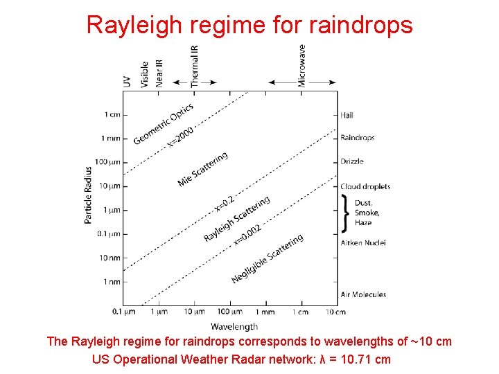 Rayleigh regime for raindrops The Rayleigh regime for raindrops corresponds to wavelengths of ~10