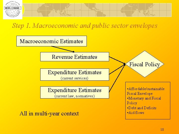 Step 1. Macroeconomic and public sector envelopes Macroeconomic Estimates Revenue Estimates Fiscal Policy Expenditure