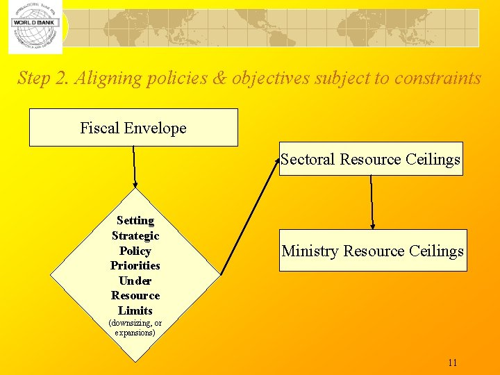 Step 2. Aligning policies & objectives subject to constraints Fiscal Envelope Sectoral Resource Ceilings