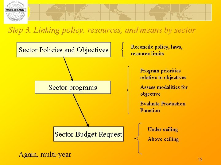 Step 3. Linking policy, resources, and means by sector Sector Policies and Objectives Reconcile