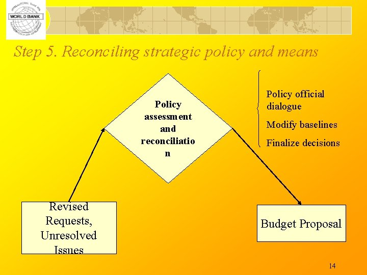 Step 5. Reconciling strategic policy and means Policy assessment and reconciliatio n Revised Requests,