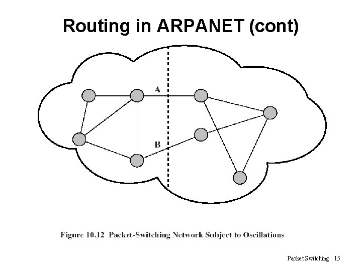 Routing in ARPANET (cont) Packet Switching 15