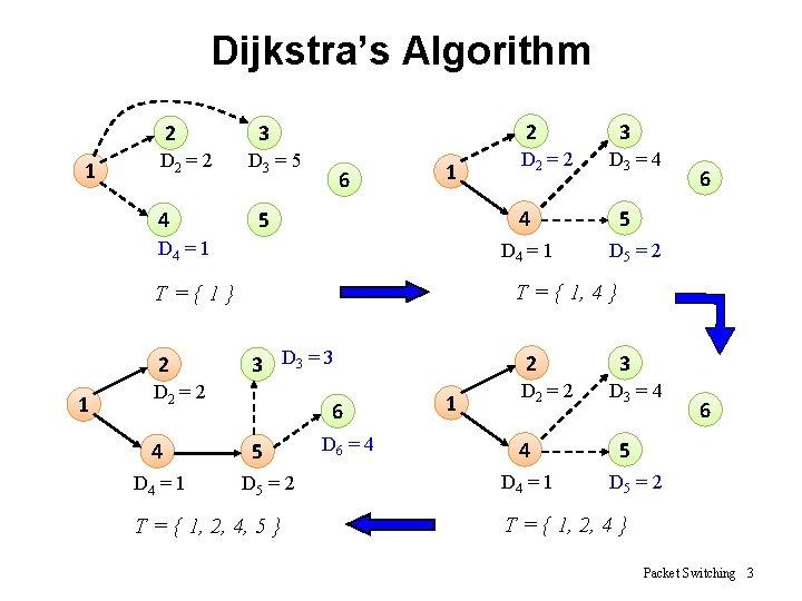 Dijkstra's Algorithm 2 1 D 2 = 2 4 2 3 D 3 =