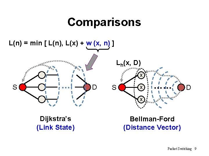 Comparisons L(n) = min [ L(n), L(x) + w (x, n) ] Lh(x, D)