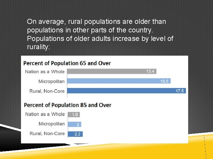 On average, rural populations are older than populations in other parts of the country.