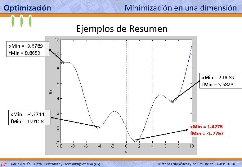 Optimización Minimización en una dimensión Ejemplos de Resumen x. Min = -9. 6789 f.