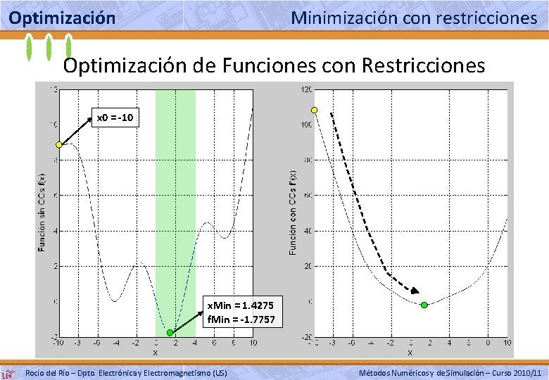 Optimización Minimización con restricciones Optimización de Funciones con Restricciones x 0 = -10 x.