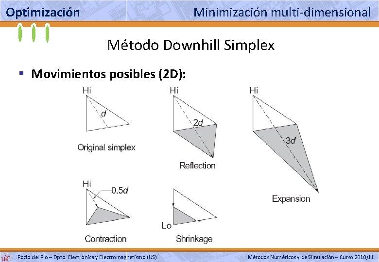 Optimización Minimización multi-dimensional Método Downhill Simplex § Movimientos posibles (2 D): Rocío del Río