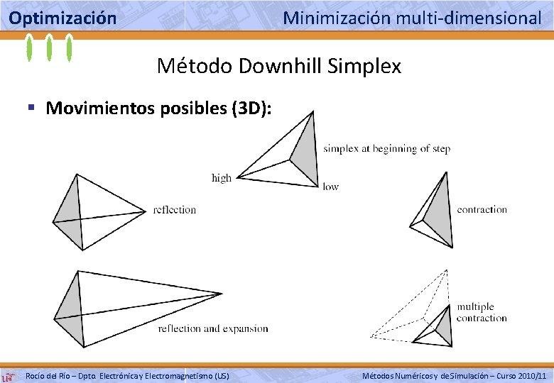 Optimización Minimización multi-dimensional Método Downhill Simplex § Movimientos posibles (3 D): Rocío del Río