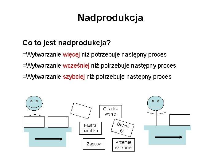 Nadprodukcja Co to jest nadprodukcja? =Wytwarzanie więcej niż potrzebuje następny proces =Wytwarzanie wcześniej niż