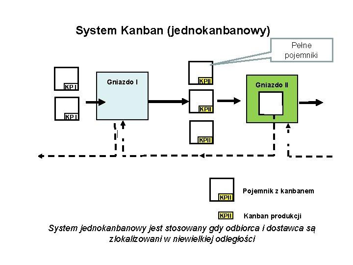 System Kanban (jednokanbanowy) Pełne pojemniki KP I KP KP II Gniazdo I KPII Gniazdo