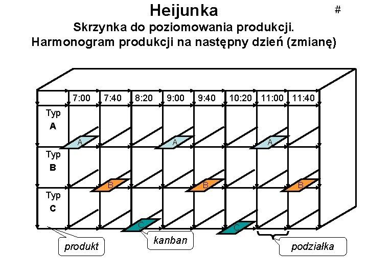 Heijunka Skrzynka do poziomowania produkcji. Harmonogram produkcji na następny dzień (zmianę) 7: 00 7: