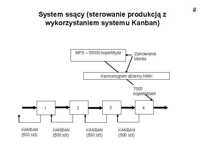 System ssący (sterowanie produkcją z wykorzystaniem systemu Kanban) MPS – 35000 kopert/tydz Zamówienie klienta