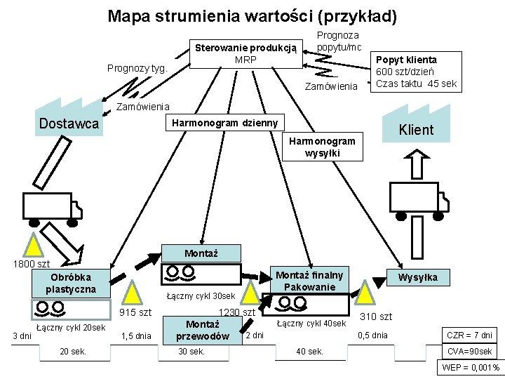 Mapa strumienia wartości (przykład) Prognozy tyg. Sterowanie produkcją MRP Prognoza popytu/mc Zamówienia Popyt klienta