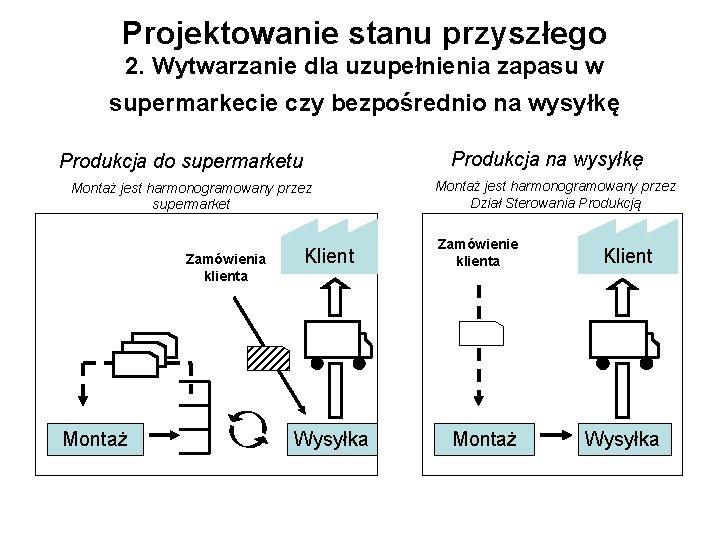 Projektowanie stanu przyszłego 2. Wytwarzanie dla uzupełnienia zapasu w supermarkecie czy bezpośrednio na wysyłkę