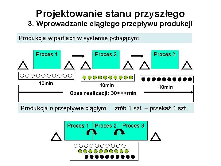 Projektowanie stanu przyszłego 3. Wprowadzanie ciągłego przepływu produkcji Produkcja w partiach w systemie pchającym