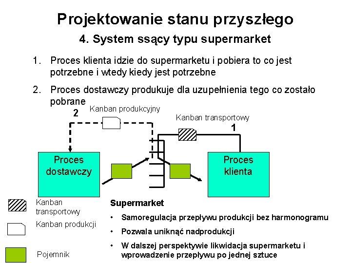 Projektowanie stanu przyszłego 4. System ssący typu supermarket 1. Proces klienta idzie do supermarketu